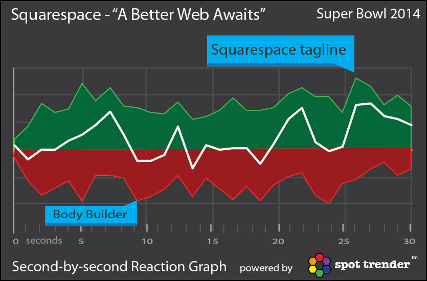 SqauareSpace Ad Reaction Graph